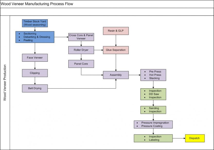 Veneer Manufacturing Process Flow